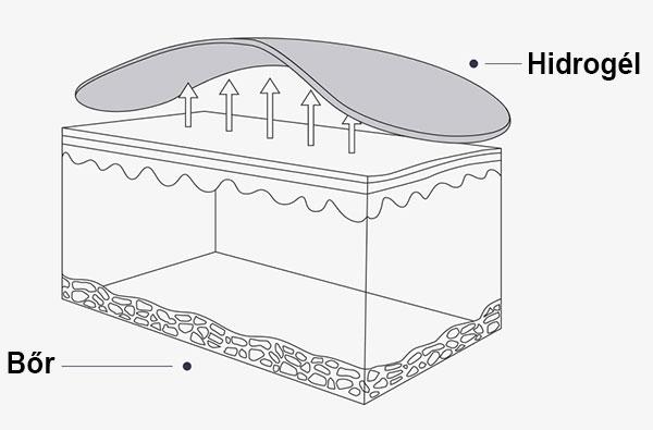 Hidrogél maszk előnyei