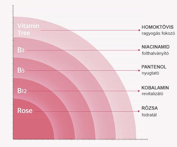 Szépségápoló vitaminok